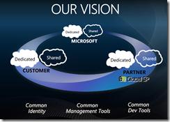 MySaaS - SaaS - Cloud Computing