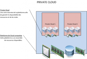 Private cloud provider